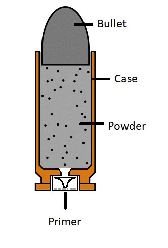 parts of a centerfire cartridge bullet